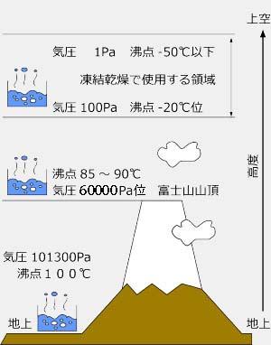 凍結乾燥の原理 |凍結乾燥とは